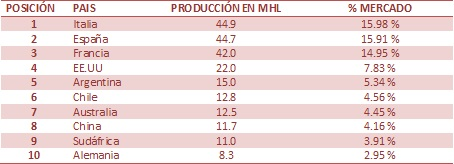 top 10 produccion vino 2013